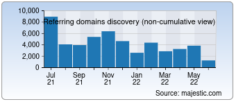 Majestic Referring Domains Discovery Chart for Google.com.hk