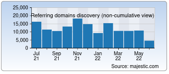 Majestic Referring Domains Discovery Chart for Google.de