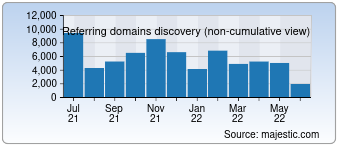 Majestic Referring Domains Discovery Chart for Google.fr
