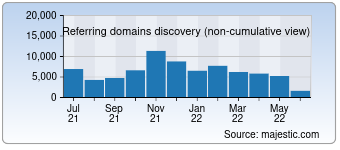 Majestic Referring Domains Discovery Chart for Google.it