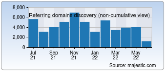 Majestic Referring Domains Discovery Chart for Google.ru