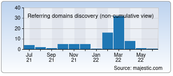Majestic Referring Domains Discovery Chart for Gosuslugi.help