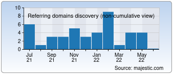 Majestic Referring Domains Discovery Chart for Gpvicio.com.br