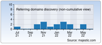 Majestic Referring Domains Discovery Chart for Gruz-transport-24.ru