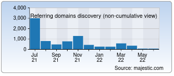 Majestic Referring Domains Discovery Chart for Gumtree.sg