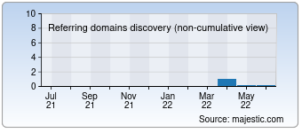 Majestic Referring Domains Discovery Chart for Gustiy.com