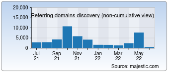 Majestic Referring Domains Discovery Chart for Hao123.com