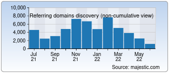 Majestic Referring Domains Discovery Chart for Hatenablog.com