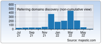 Majestic Referring Domains Discovery Chart for Heartwoodguitar.com