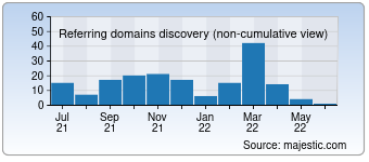Majestic Referring Domains Discovery Chart for Himachalabhiabhi.com