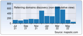 Majestic Referring Domains Discovery Chart for Hlj.com
