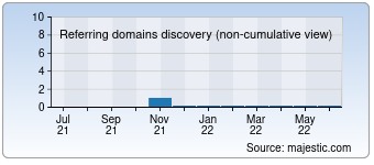Majestic Referring Domains Discovery Chart for Homeworldholidays.com