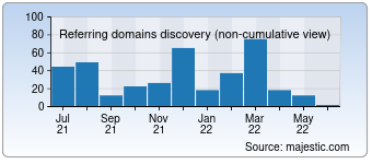 Majestic Referring Domains Discovery Chart for Hotelyar.com