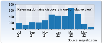 Majestic Referring Domains Discovery Chart for Hrs.com