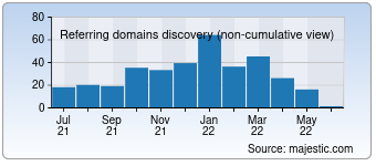 Majestic Referring Domains Discovery Chart for Ietab.net