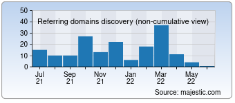 Majestic Referring Domains Discovery Chart for Igel-umzuege.de