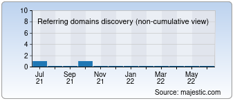 Majestic Referring Domains Discovery Chart for Ilogteh.uz
