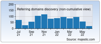 Majestic Referring Domains Discovery Chart for Ilprimatonazionale.it