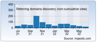 Majestic Referring Domains Discovery Chart for Imageupscaler.com