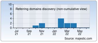 Majestic Referring Domains Discovery Chart for Imperiataxi.ru