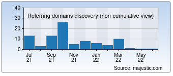 Majestic Referring Domains Discovery Chart for Indyvogue.com