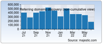 Majestic Referring Domains Discovery Chart for Instagram.com