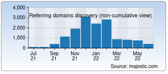 Majestic Referring Domains Discovery Chart for Ipros.jp
