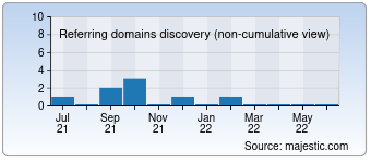 Majestic Referring Domains Discovery Chart for Iptv.cx