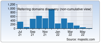 Majestic Referring Domains Discovery Chart for Irrigator.ru