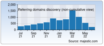 Majestic Referring Domains Discovery Chart for Itsfoss.com