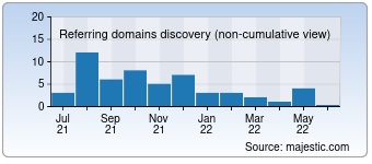 Majestic Referring Domains Discovery Chart for Itsklad.kz