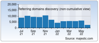 Majestic Referring Domains Discovery Chart for Jd.com