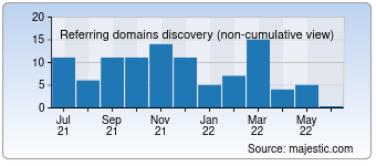 Majestic Referring Domains Discovery Chart for Juliesxstitch.com