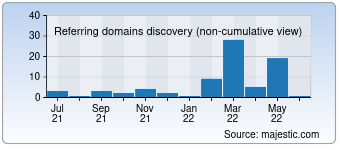 Majestic Referring Domains Discovery Chart for Justin.com
