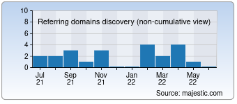 Majestic Referring Domains Discovery Chart for Kappajobs.com