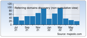 Majestic Referring Domains Discovery Chart for Karnaval.com