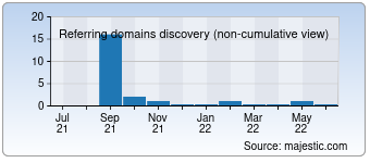 Majestic Referring Domains Discovery Chart for Kek.com