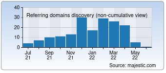 Majestic Referring Domains Discovery Chart for Kidy.eu