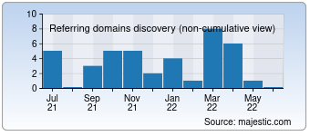 Majestic Referring Domains Discovery Chart for Konveyt.ru