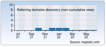 Majestic Referring Domains Discovery Chart for Koranrealestate.com