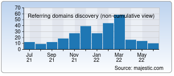 Majestic Referring Domains Discovery Chart for Krot.info
