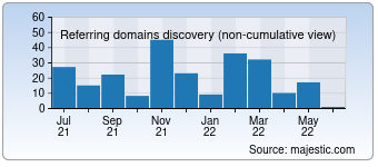 Majestic Referring Domains Discovery Chart for Lafn.org