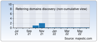Majestic Referring Domains Discovery Chart for Lakoshe.ru