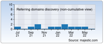 Majestic Referring Domains Discovery Chart for Lavabg.eu
