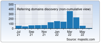 Majestic Referring Domains Discovery Chart for Leather-toolkits.com