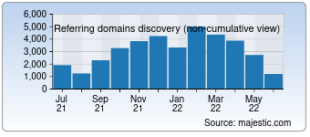 Majestic Referring Domains Discovery Chart for Lemonde.fr