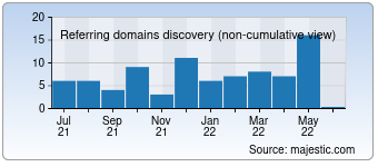 Majestic Referring Domains Discovery Chart for Lexigo.com