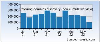 Majestic Referring Domains Discovery Chart for Linkedin.com