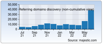 Majestic Referring Domains Discovery Chart for Live.com