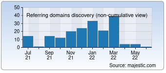 Majestic Referring Domains Discovery Chart for Llantas.com